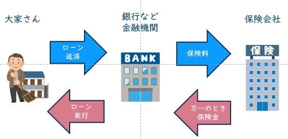 団体定期保険と団信保険について解説