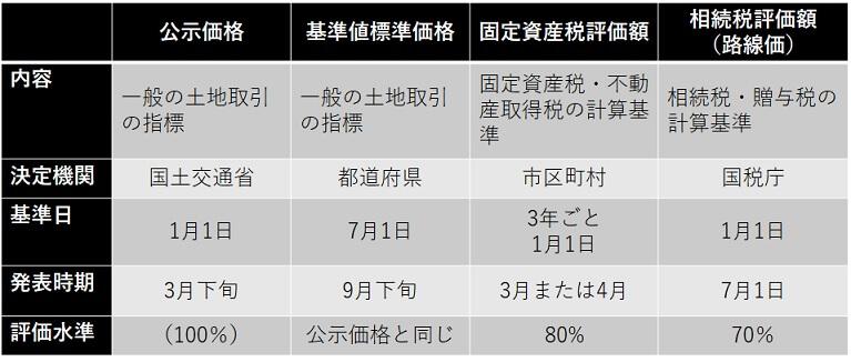 不動産の4つの種類の価格の特徴をまとめました