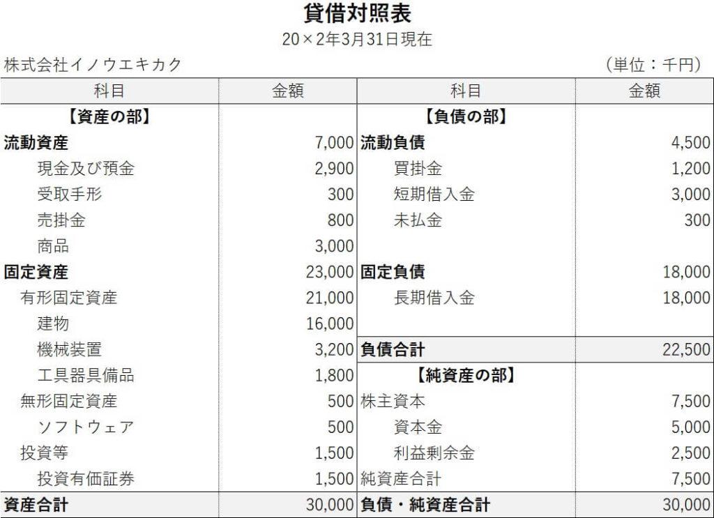 貸借対照表の基礎知識-FP技能士講座中小法人の資金計画