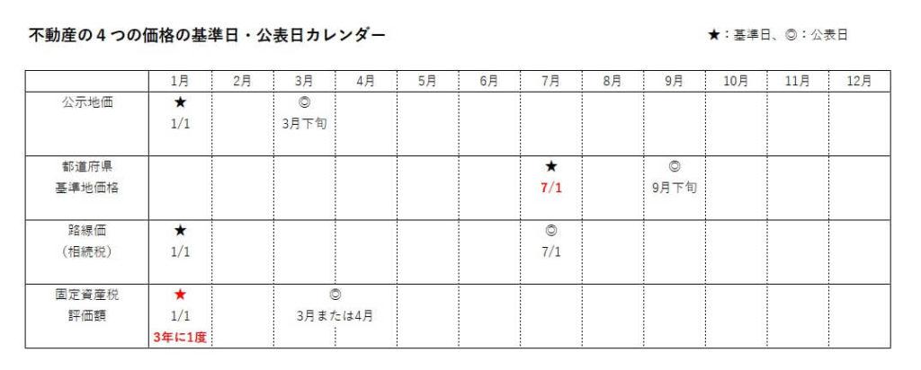 不動産価格(公示地価、路線価等)の基準日と公表スケジュール一覧(カレンダー)