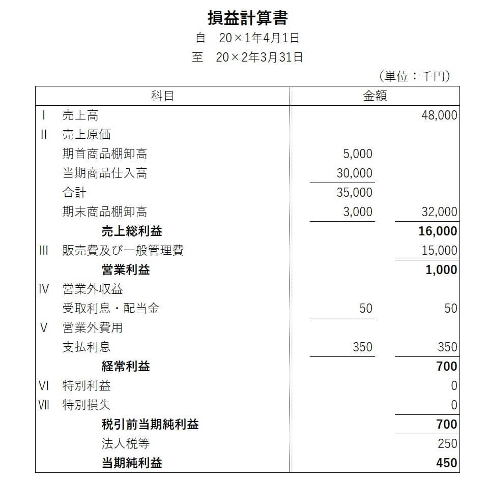 損益計算書の基礎知識-FP技能士講座中小法人の資金計画