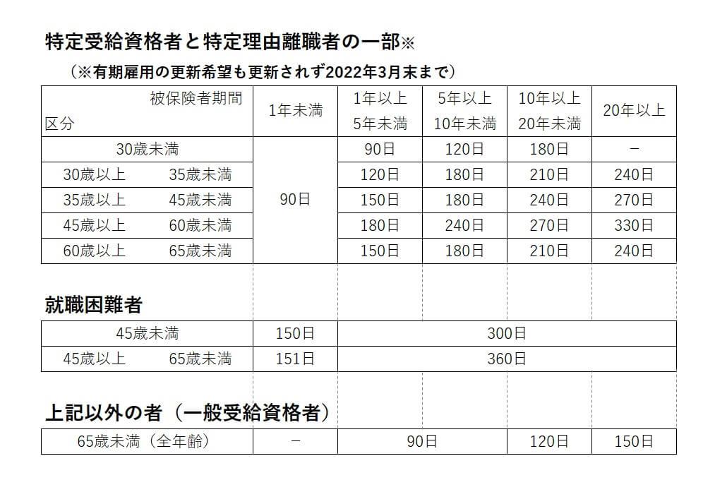 雇用保険制度基本手当の所定給付日数
