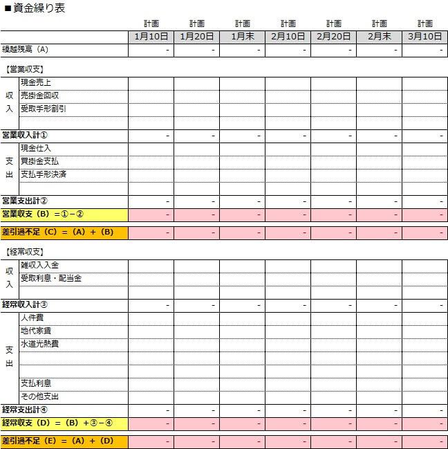 中小企業の資金繰り表雛形(10日ごと)
