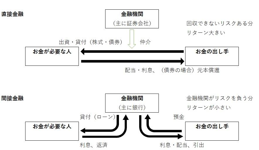 直接金融と間接金融の違いを図で説明