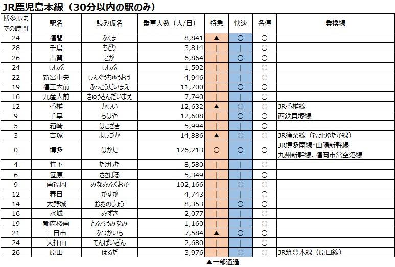 博多駅までの通勤所要時間と駅別の乗降数