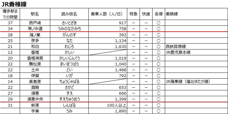 香椎線の博多駅までの通勤所要時間と駅別の乗客数