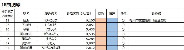 博多駅までの通勤所要時間と駅別の乗降数(JR筑肥線姪浜駅~筑前前原駅)