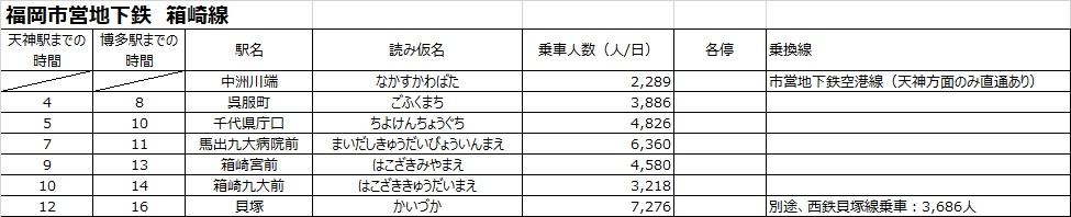 天神・博多への所要時間と各駅の乗客数まとめ(福岡市営地下鉄)