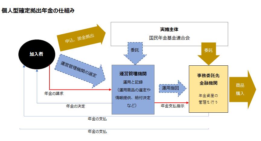 個人型確定拠出年金(イデコ)仕組み図