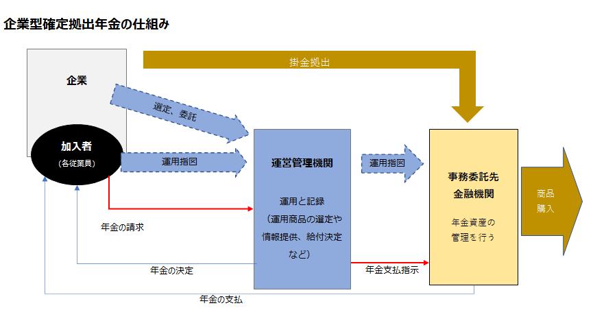 企業型確定拠出年金の仕組み図