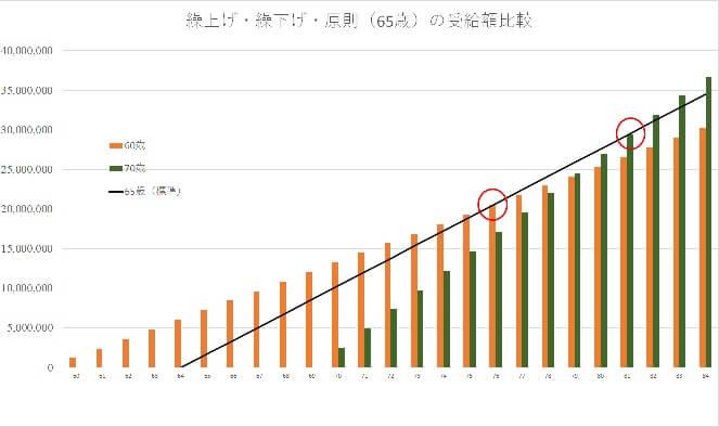 厚生年金の受給の繰下げと繰上げを単純に比べる