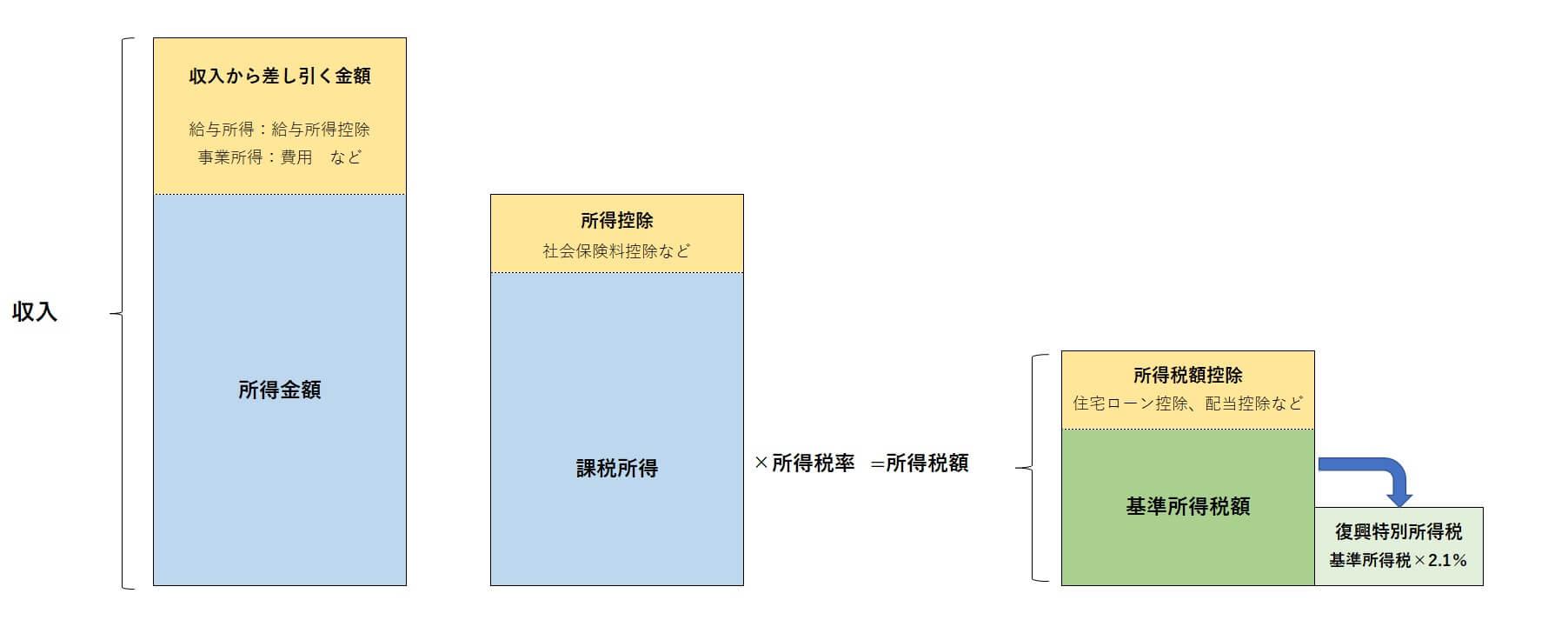 収入、所得、所得控除、税額控除、そして所得税額を求めるまでの計算過程を図にしました。