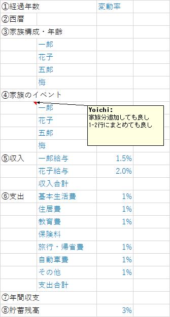 ライフプラン・キャッシュフロー表の作り方(エクセル編)