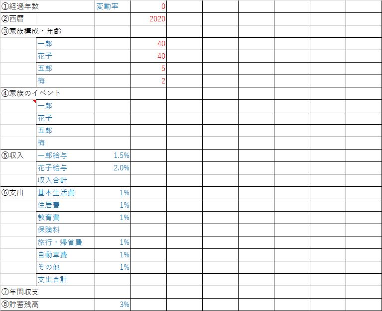 Excelでキャッシュフロー表作り方