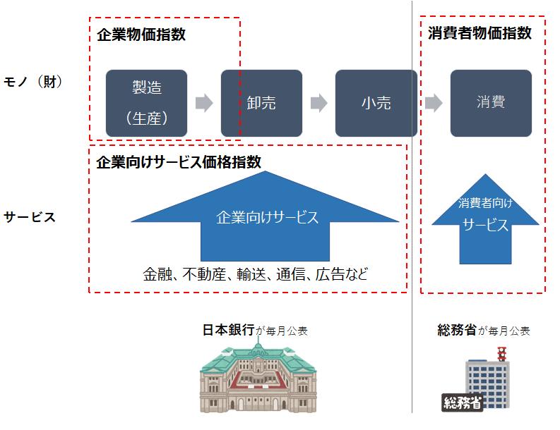 物価指数には、総務省が毎月公表している消費者物価指数と日本銀行が毎月公表している企業物価指数がある。消費者物価指数には商品のみならずサービスも含まれるが、企業物価指数は物価のみの指数である。企業向けのサービス、例えば、金融(銀行手数料や利息)、広告宣伝費、通信費など、については、企業向けサービス価格指数で示される。企業向けサービス価格指数も日本銀行が毎月公表している。