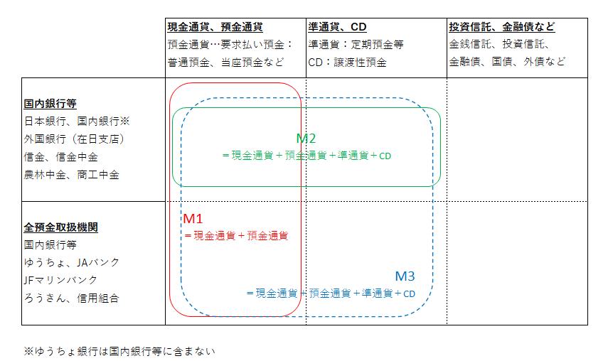 マネーストック(M1、M2、M3)の範囲を図で解説