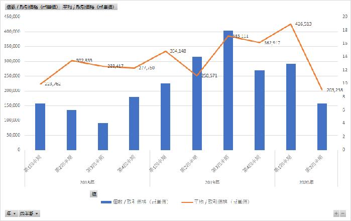 福岡市の不動産価格はコロナ後どう変化したかを分析