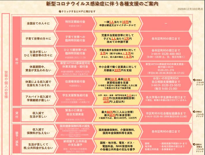 新型コロナの個人・家庭向け支援策(内閣官房)