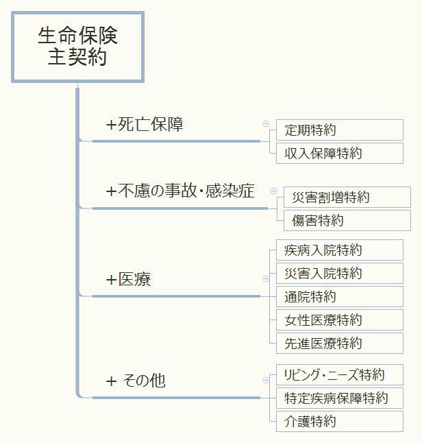 生命保険の主な特約の分類図
