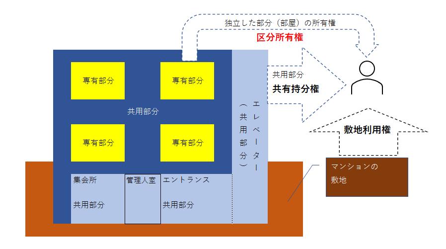 区分所有権とは、建物内の独立した部分の所有権のこと。共用部分は専有部分の床面積の割合で持分が決まります。共用部分は、専有部分の専有割合で共有持分が決まる。敷地の共有持分は敷地利用権。共有部分の持分と敷地利用権はいずれも、原則専有部分と切り離して処分することができない。