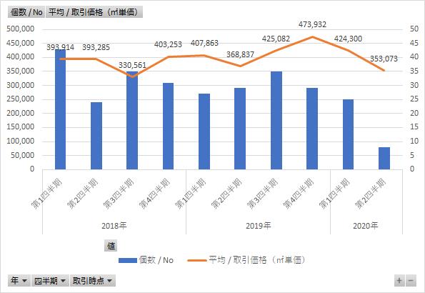 福岡市の不動産価格はコロナ前後でどう変化したかを分析