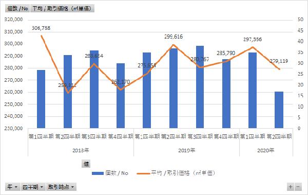 新型コロナ前後の不動産価格はどう変化したか<福岡市西区・城南区・早良区>