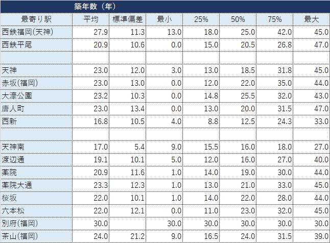 福岡市中央区の鉄道駅(西鉄・福岡市営地下鉄)別マンション成約データ・築年数の分析