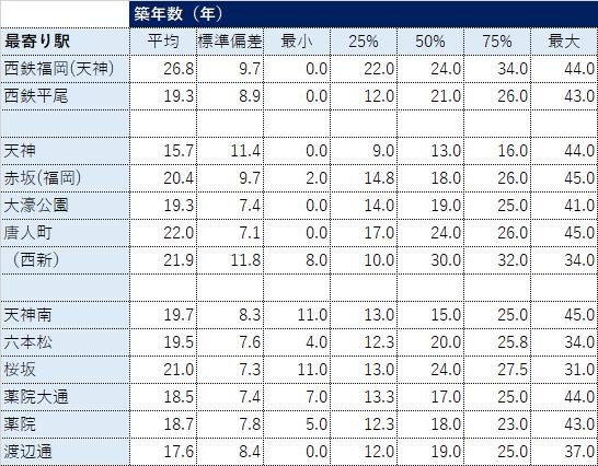 福岡市中央区鉄道駅別不動産取引データ(築年数)