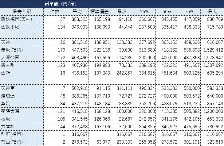 福岡市中央区の鉄道駅(西鉄・福岡市営地下鉄)別マンション成約データ・㎡単価の分析