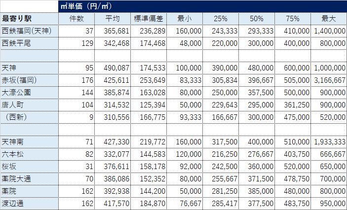福岡市中央区鉄道駅別不動産取引データ(㎡単価)