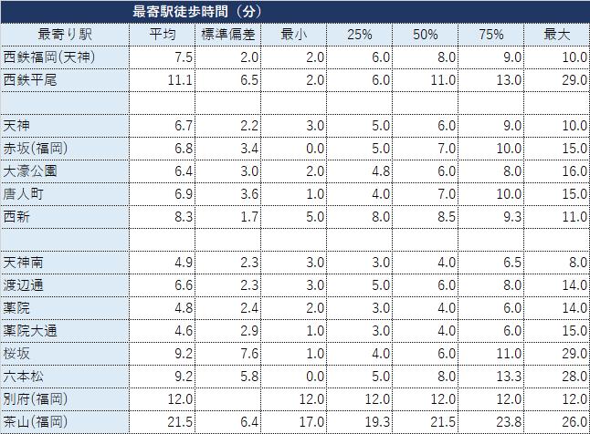 福岡市中央区の鉄道駅(西鉄・福岡市営地下鉄)別マンション成約データ・最寄り駅からの徒歩時間の分析