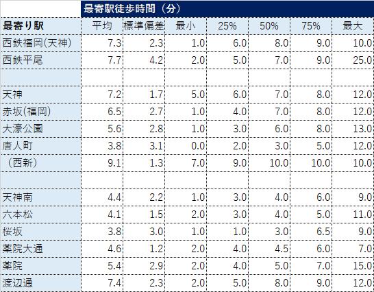 福岡市中央区鉄道駅別不動産取引データ(最寄駅徒歩時間)