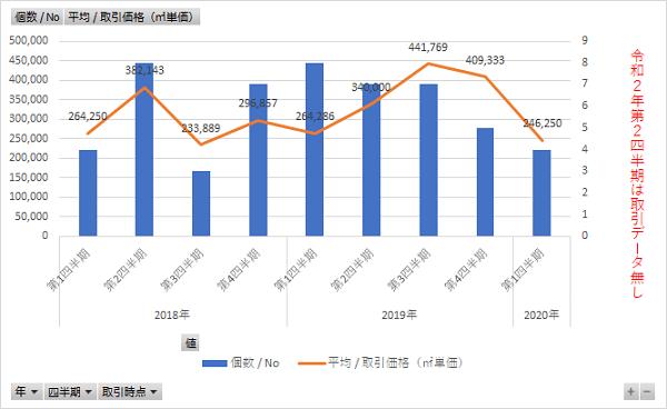 新型コロナ前後の不動産価格と取引数の変化<福岡市西区・城南区・早良区>