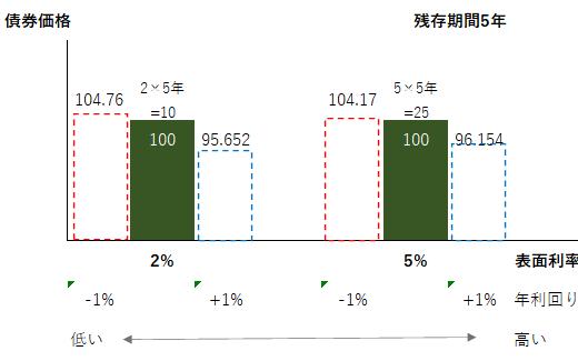 債券の表面利率の大小で価格の振れ幅が異なる